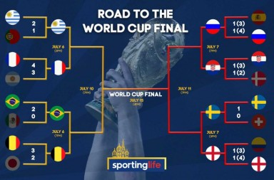 World Cup Quarterfinals Previews and Predictions